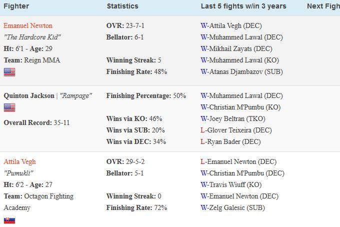 Non-UFC Rankings